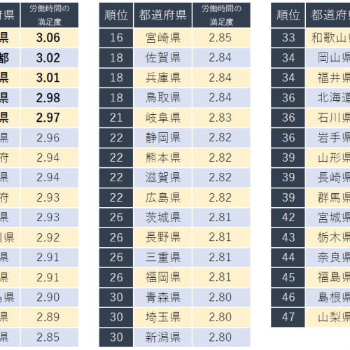 秋田県が4位にランクイン!キャリコネが「労働時間の満足度が高い都道府県ランキング」を発表写真