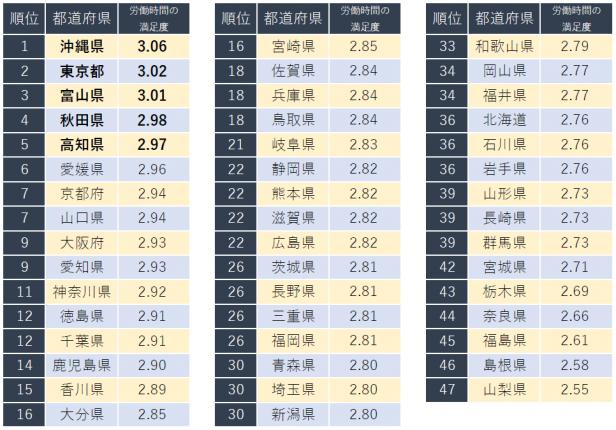 秋田県が4位にランクイン!キャリコネが「労働時間の満足度が高い都道府県ランキング」を発表_写真