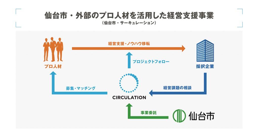 サキューレーションと仙台市が共同運営する「外部のプロ人材を活用した経営支援事業」参加企業の募集を開始!画像