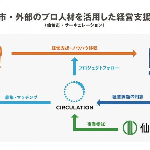 サーキュレーションと仙台市が共同運営する「外部のプロ人材を活用した経営支援事業」参加企業の募集を開始!画像