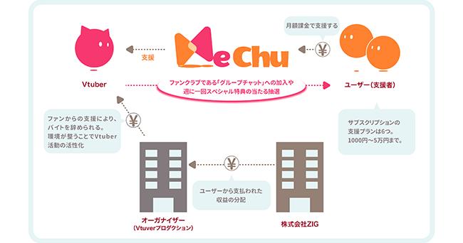 ZIGが3社から1.3億円の資金を調達 Vtuberのファンコミュニティ「MeChu」の機能拡充などに投資へ 写真