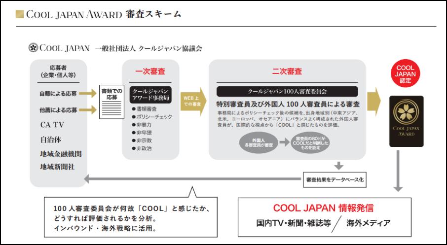 「COOL JAPAN AWARD 2019」受賞作品が決定! 東北地方からは「桜流鏑馬」など新たに4作品が選出・スキーム