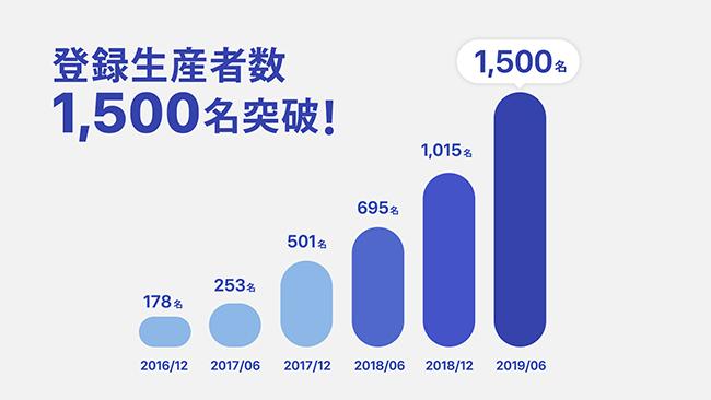 食のCtoCプラットフォーム「ポケットマルシェ」の登録生産者数が1500名を突破! 登録生産者数