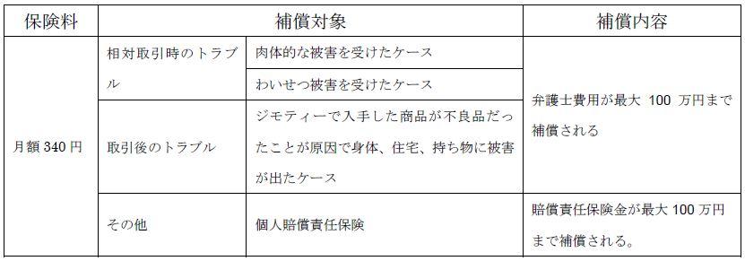 ジモティーが「あんしん取引保険」を開始 ジャパン少額短期保険と共同開発 補償対象表