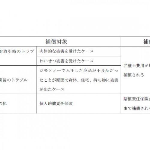 ジモティーが「あんしん取引保険」を開始 ジャパン少額短期保険と共同開発 アイキャッチ画像